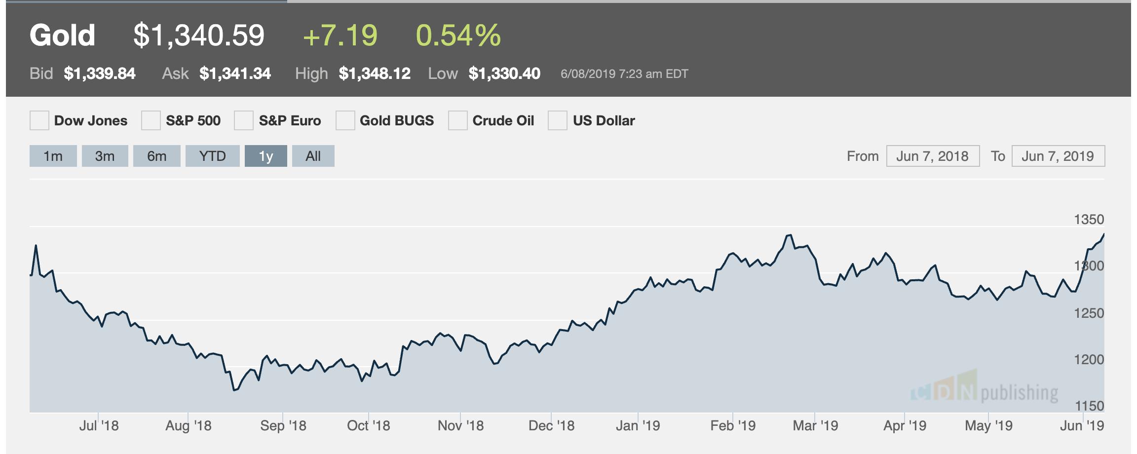main image for Gold closes Friday at 1-year high of $1340