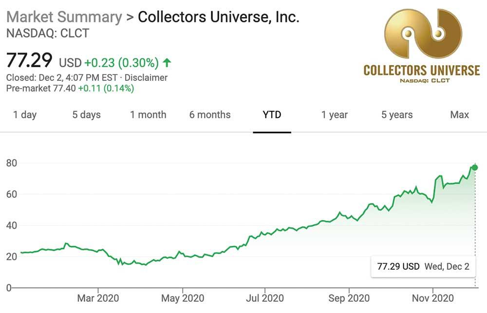 clct stock chart