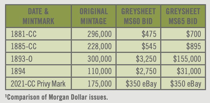 greysheet news
